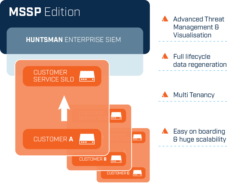 Huntsman-MSSP-Edition